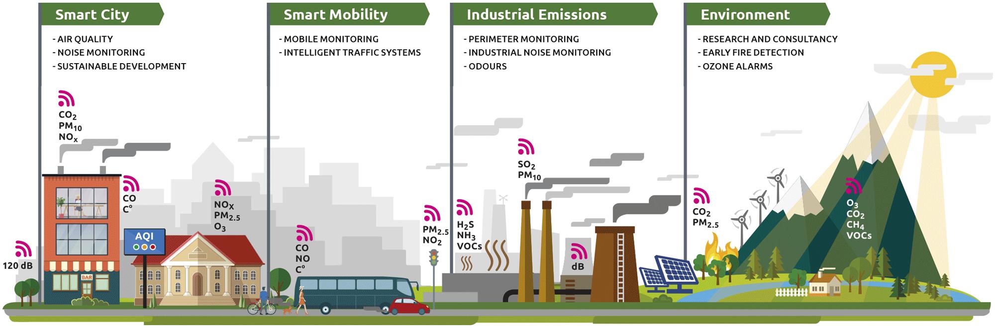 Ilustración Smart Environment