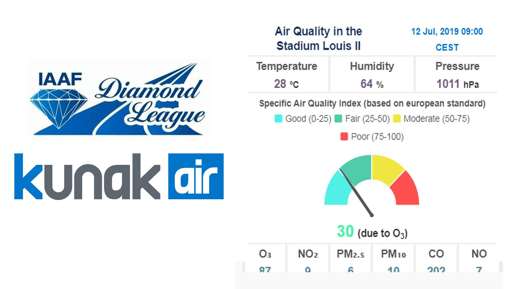 Live Streaming: air quality data at the Diamond League in Stade