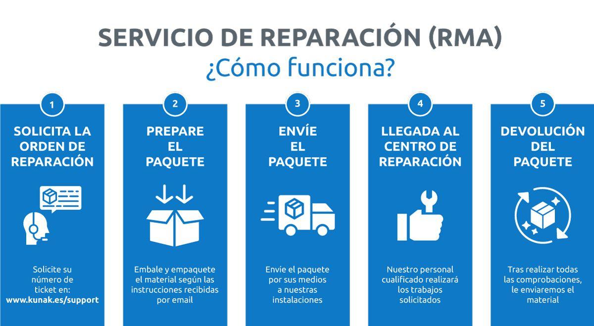 Servicio de reparación (RMA)