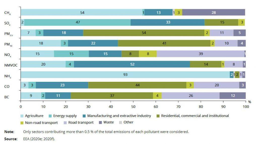 Principales emisiones en la UE por fuente
